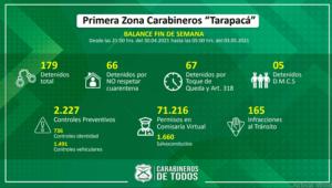 Tarapacá: Más de 70 mil permisos fueron solicitados durante el pasado fin de semana en la Comisaría Virtual