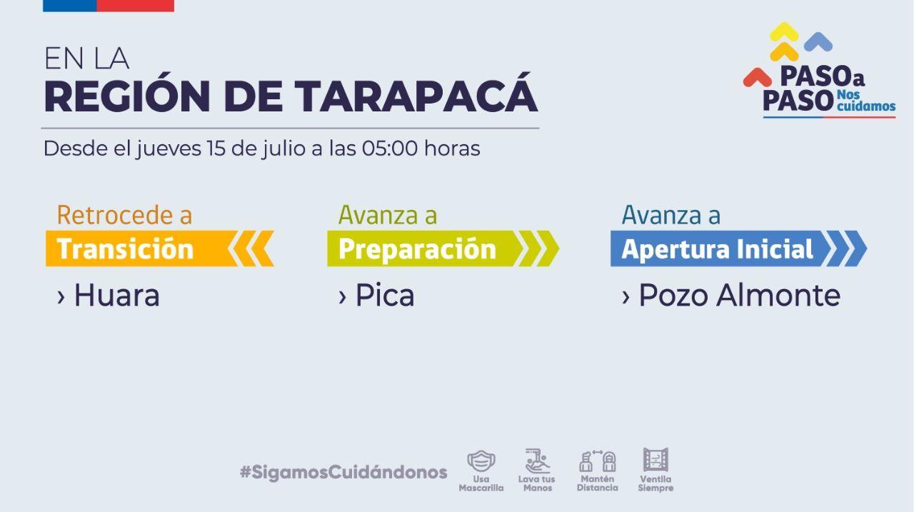 Cambios de Fase en Pozo Almonte, Pica y Huara